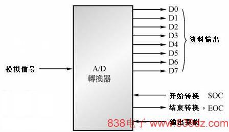 a/d转换器的基本引脚配置电路