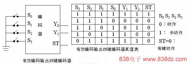 1Y0用什么码来代表S0、S1、S2、S3中没有任何一个按键压下呢?解决的方法有二,方法之一为将输入线减少一条,例如我们可以将图(上表)中的S3去除,因此原来对应于S3的编码状态11就可以设计成S0、S1、S2中无键按下时的状态输出,整个编码输出对应(如表)所示。  图3 三键编码器示意图与真值表 方法之二则为多加一条有效编码输出线ST,每当任何一键动作时,此输出线立即跟着动作用以表示线目前的编码是有效的,表中的ST仅在有键按下时为0,数字系统可根据ST为0时读取Y1Y0的编码。  图4 有效编码器输出四