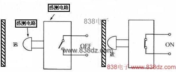 图1 感测开关(N.O 型)动作 若是N.C 型,则动作相反,远离为ON,靠近为OFF。各种不同感测组件,(光电, 磁感测,超音波)都可以当近接开关的传感器。至于开关接点的型式,有晶体管接点,金属接点和可控硅接点。 目前我们要谈的产品,是以光电组件当感测头,所以必须有一个光发射器和一 个光接收器,我它们并列安装,由物体靠近时把发射光反射回来,接收端所得到的 反射量的大小,代表物体的远近。  图2 光电接近开关方块图 一般感测用书所介绍的光学近接式开关实习线路,大都采用直流驱动(像光遮断 器的接法),虽