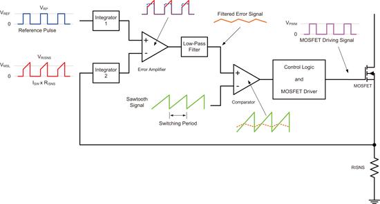 图 三具备的plm的简化的pwm控制电路