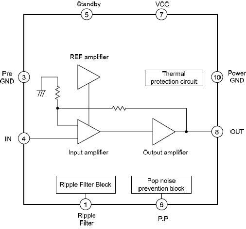 LA42052引脚功能: 1,ripple filter纹波滤波器 2 ,2 IN 信号输入 3 ,PRE GND 前置放大器接地 4 ,1 IN 信号输入 5 ,standby 待机 6 ,pop noise prevention 噪声预防拦截 7 ,VCC电源+ 8,1 OUT 输出 9, 空 10 ,PWR GND接地 11 ,空 12 ,2 OUT 输出 13 ,空 极限参数: