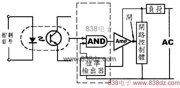 光耦合器组件广泛适用于直流电源之稳定化,如图2所示,可以将输出电压与基准电压作比较,而利用光电变换组件予以反馈(Fead back),使电源保持稳定。  图2 直流电源电路 应用于固态继电器: 将光耦合组件、闸流体与门路控制体组合起来,可以构成完全固态化的继电器。大功率用光电耦合器件中,也有具备检出负载电力面在0V时施行交换之机能的光耦合组件,图3表示固态继电器之方框图。  图3 固态继电器之方框图 使用作为噪声遏止器(Noise suppressor): 使用发光二极管之光耦合器组件之输入阻抗比较小,而