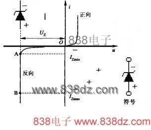 稳压<a href=http://www.838dz.com/e/search/result/?searchid=13898 target=_blank class=infotextkey>二极管</a>在电路中的作用及工作原理