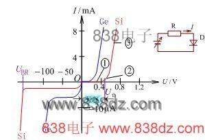 <a href=http://www.838dz.com/e/search/result/?searchid=13898 target=_blank class=infotextkey>二极管</a>的伏安特性曲线