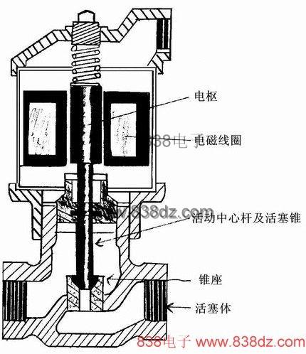直动电磁阀的工作原理 - zhuzhengang666 - 朱振刚的博客