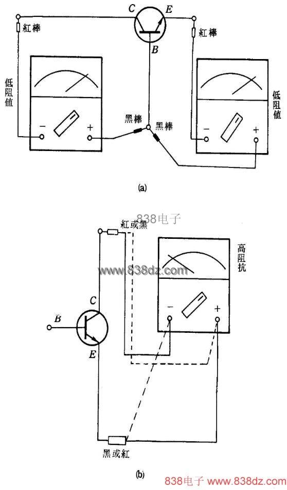 本文只针对NPN型三极管判别加以说明,对于PNP三极管判别在表笔搭接上与NPN型相反 三极管的三支引脚,基极(B)、集电极(C)、和发射极(E),可以利用万用表简单地判定出。三极管的hFE值也可测得。 将万用表的红棒(-)和黑棒(+)测三极管的任意两支管脚(1K档),若呈低阻值,则其中有一脚为基极(B)。之后,将红棒(-)移至第三支脚,若仍呈低电阻,则未移动的黑棒所接的脚为基极,并得知此三极管为NPN型,如下图(a)所示。 (此时万用表表置于R x 1K档)。剩下的二支脚( E和C )如何判别呢?详见-